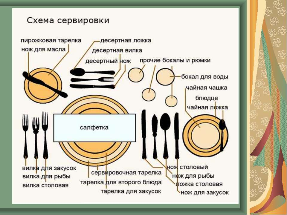 Схема сервировки