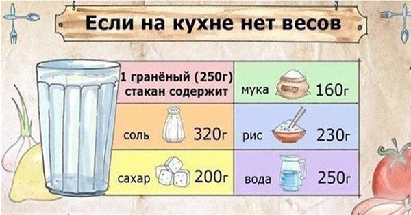 Если на кухне нет весов