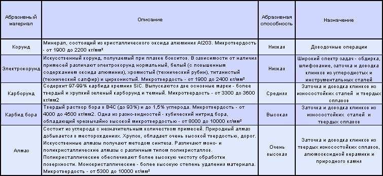 Таблица абразивной способности материалов