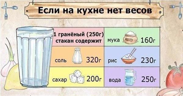 Таблица соотношения веса и объема