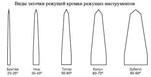 Угол заточки режущей кромки ножа